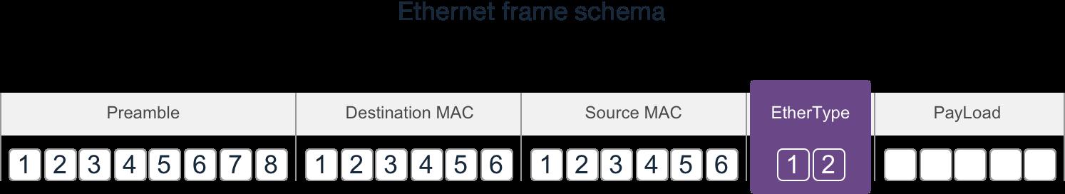 Ethernet frame schema