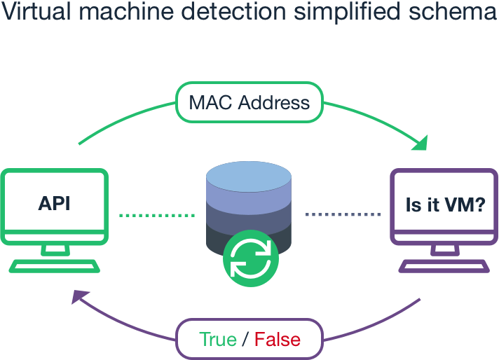 Virtual machine detection simplified schema