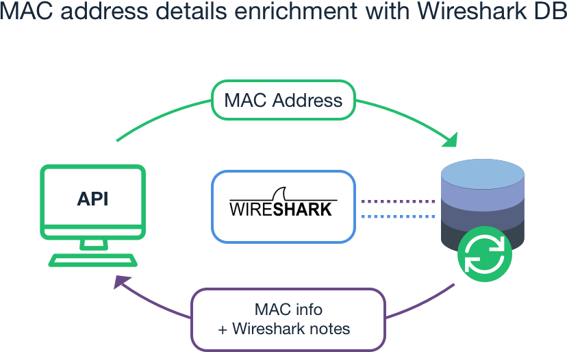 MAC address details enrichment with Wireshark DB